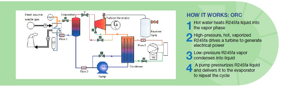 Permanent Magnet Motor >> Waste Heat Recovery Generator | Kinectic Traction Systems - Clean. Power. Energy.